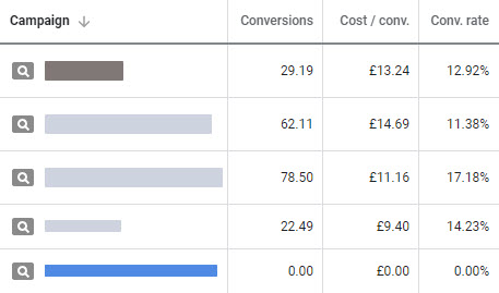 Google Ads conversions conversion tracking